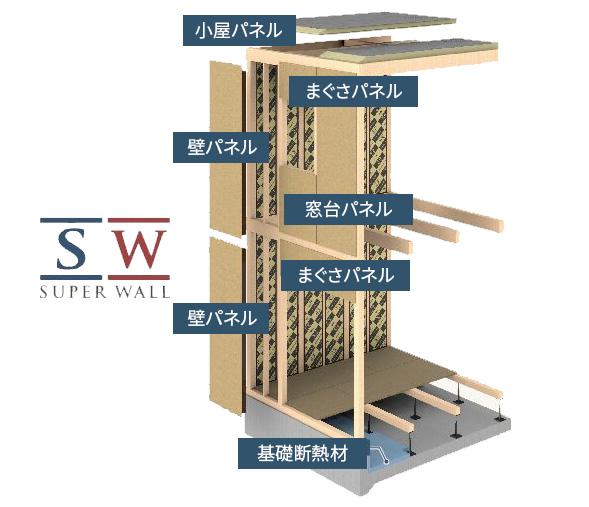 SW工法のパネル