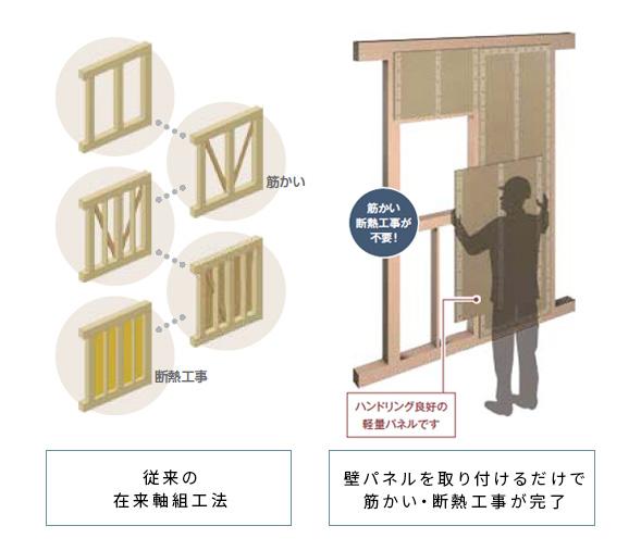 耐震性能・断熱性能をプラスするスーパーウォールパネル