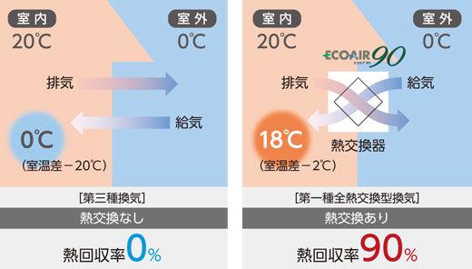 高効率の熱回収と湿度の交換で、快適・省エネ