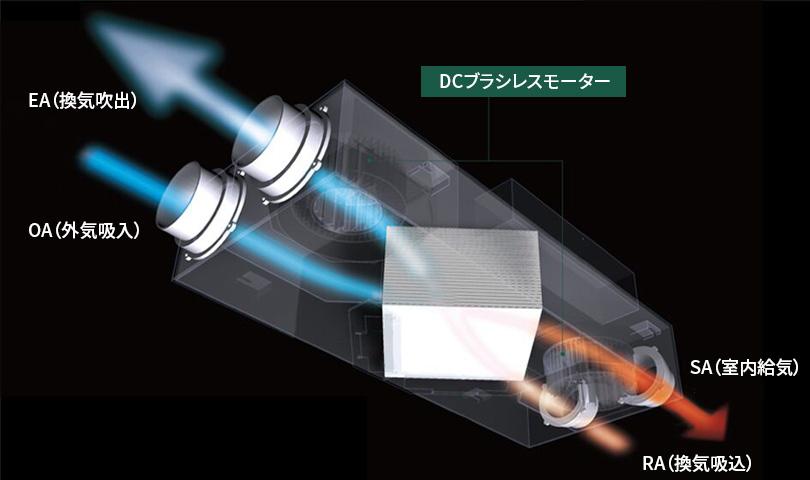高効率の熱回収と湿度の交換で、快適・省エネ 抗菌・抗ウィルスフィルターを標準装備 天井懐・床下にも納まるコンパクト設計