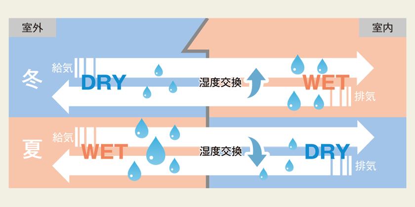 温度と同様に湿度の交換